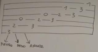 esercizio chitarra plettro dita
